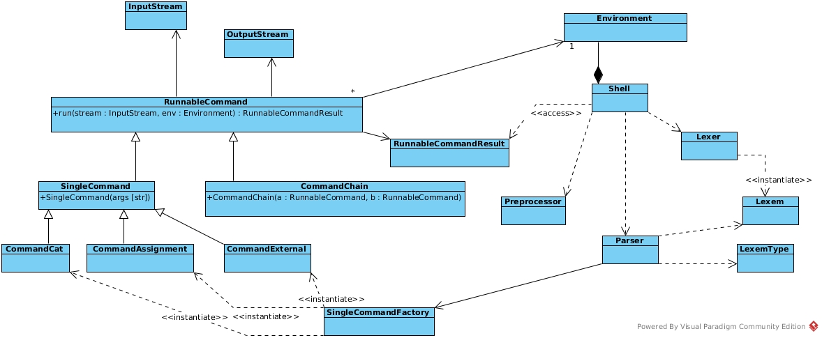 Architecture of command line interface prototype software design architecture of command line interface prototype ccuart Gallery